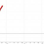 3 מניות למסחר לטווח של עד 5 ימים ליום המסחר ה15.8.14-מסחר אוטומטי