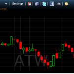 3 מניות למסחר לטווח של עד 5 ימים ליום המסחר ה4.11.14-מסחר אוטומטי