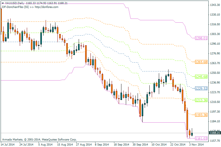 DF-DonchianFibo_indicator_MetaTrader4