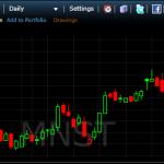 3 מניות למסחר לטווח של עד 5 ימים ליום המסחר ה10.11.14