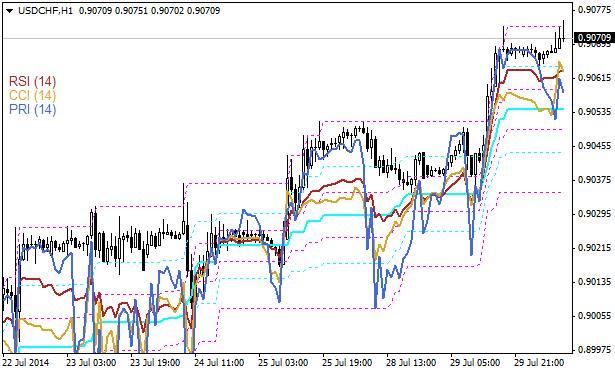 Oscillators_on_Chart_indicator_MQL4