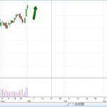 מניות למסחר לטווח של עד 5 ימים ליום המסחר ה3.9.14-מסחר אוטומטי