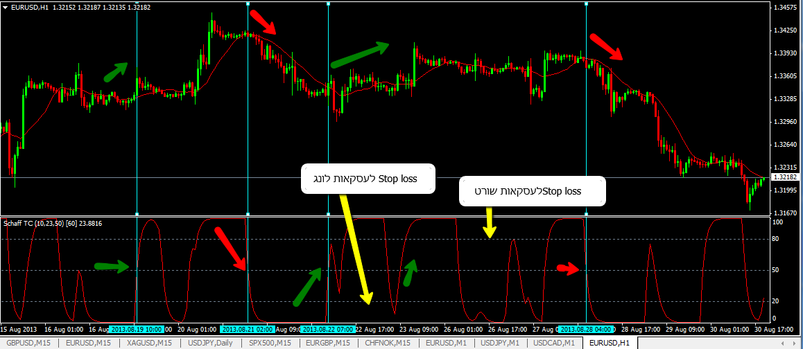 Trend_Cycle_indicator