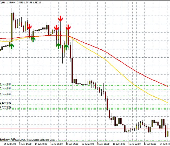eurusd-h1-ironfx-financial-services__2