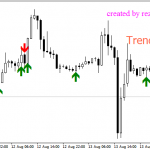 מתנד להורדה:Signal for Trend-מסחר אוטומטי