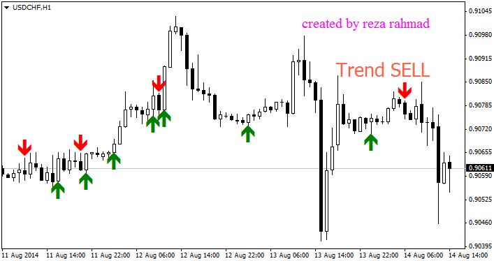 signal_trend_dan_op_indicator_MQL4